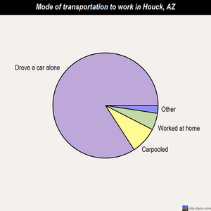 Houck mode of transportation to work chart