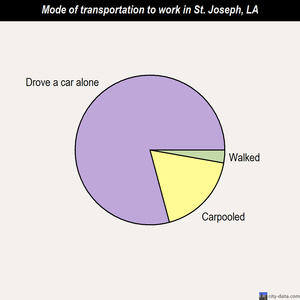 St. Joseph mode of transportation to work chart