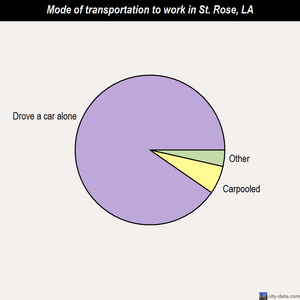 St. Rose mode of transportation to work chart