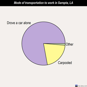 Sarepta mode of transportation to work chart