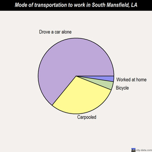 South Mansfield mode of transportation to work chart