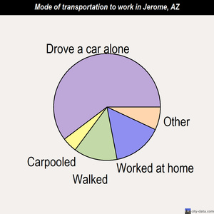 Jerome mode of transportation to work chart