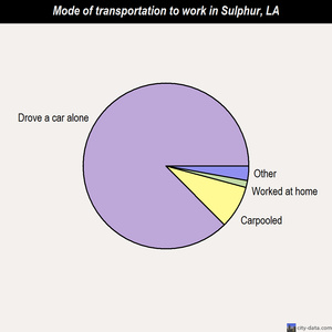 Sulphur mode of transportation to work chart