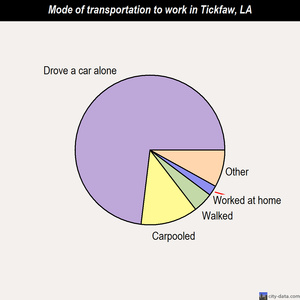 Tickfaw mode of transportation to work chart
