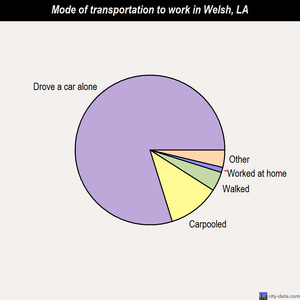 Welsh mode of transportation to work chart