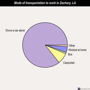 Zachary mode of transportation to work chart