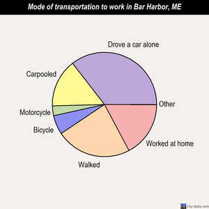 Bar Harbor mode of transportation to work chart