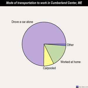 Cumberland Center mode of transportation to work chart