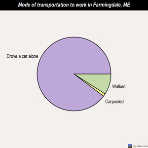Farmingdale mode of transportation to work chart