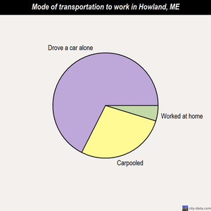 Howland mode of transportation to work chart