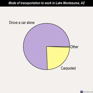 Lake Montezuma mode of transportation to work chart