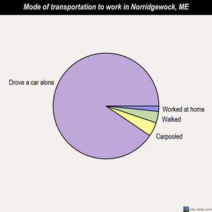 Norridgewock mode of transportation to work chart