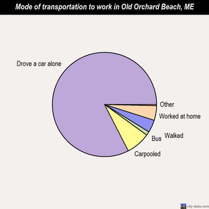 Old Orchard Beach mode of transportation to work chart
