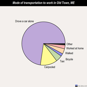 Old Town mode of transportation to work chart