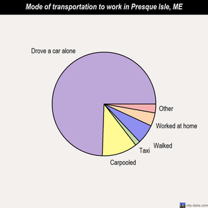 Presque Isle mode of transportation to work chart