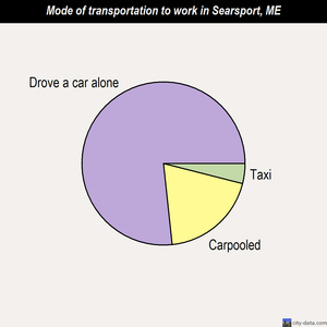Searsport mode of transportation to work chart