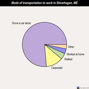 Skowhegan mode of transportation to work chart