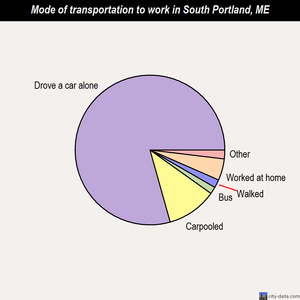 South Portland mode of transportation to work chart