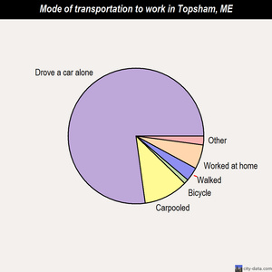 Topsham mode of transportation to work chart