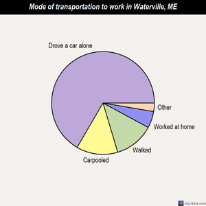 Waterville mode of transportation to work chart