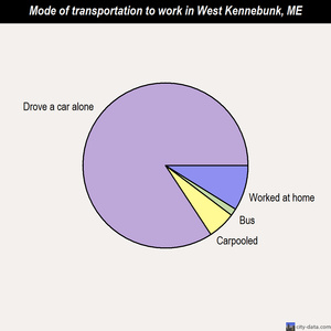 West Kennebunk mode of transportation to work chart