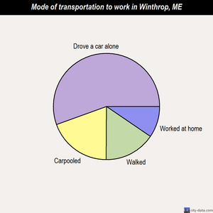 Winthrop mode of transportation to work chart