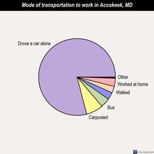 Accokeek mode of transportation to work chart