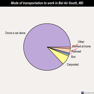 Bel Air South mode of transportation to work chart