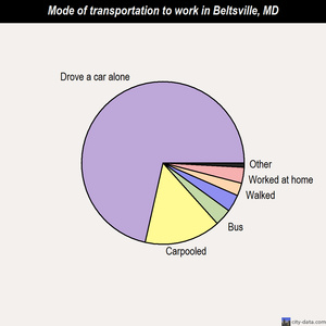 Beltsville mode of transportation to work chart