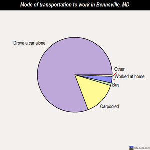 Bennsville mode of transportation to work chart