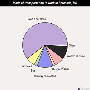 Bethesda mode of transportation to work chart
