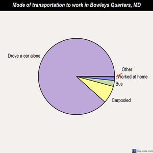Bowleys Quarters mode of transportation to work chart