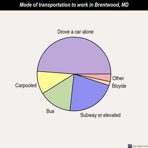 Brentwood mode of transportation to work chart