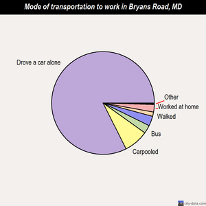 Bryans Road mode of transportation to work chart