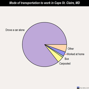Cape St. Claire mode of transportation to work chart
