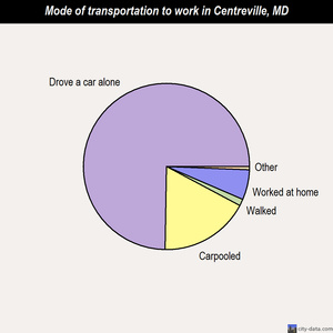Centreville mode of transportation to work chart