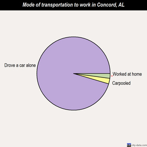 Concord mode of transportation to work chart