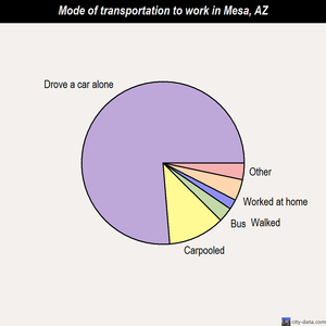 Mesa mode of transportation to work chart