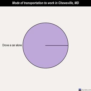 Chewsville mode of transportation to work chart