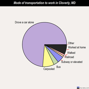 Cloverly mode of transportation to work chart