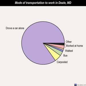 Deale mode of transportation to work chart