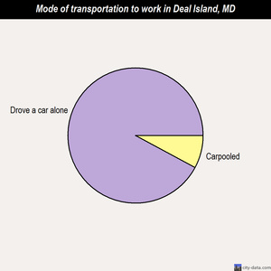 Deal Island mode of transportation to work chart