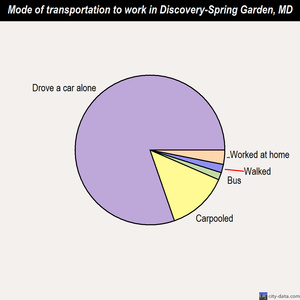Discovery-Spring Garden mode of transportation to work chart