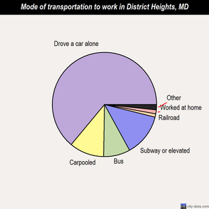 District Heights mode of transportation to work chart