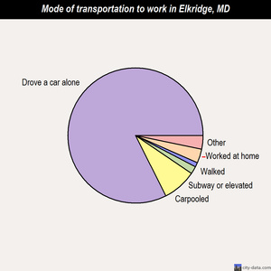 Elkridge mode of transportation to work chart
