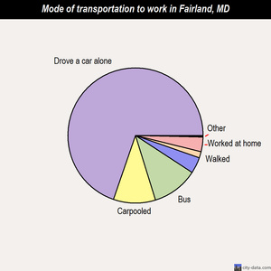 Fairland mode of transportation to work chart