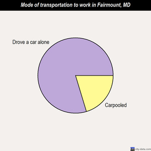 Fairmount mode of transportation to work chart