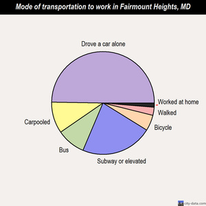 Fairmount Heights mode of transportation to work chart