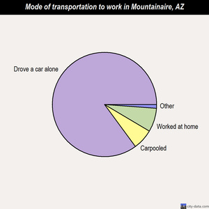 Mountainaire mode of transportation to work chart