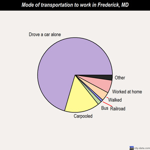 Frederick mode of transportation to work chart